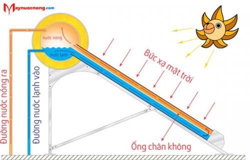 hoat-dong-cua-may-nuoc-nong-nang-luong-mat-troi