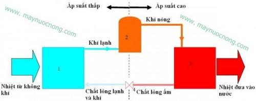 hoat-dong-cua-may-bom-nhiet-nuoc-nong
