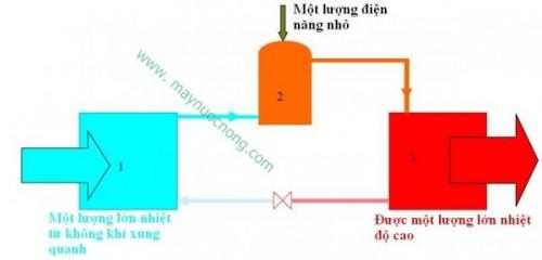may-bom-nhiet-nuoc-nong-lay-nang-luong-tu-dau